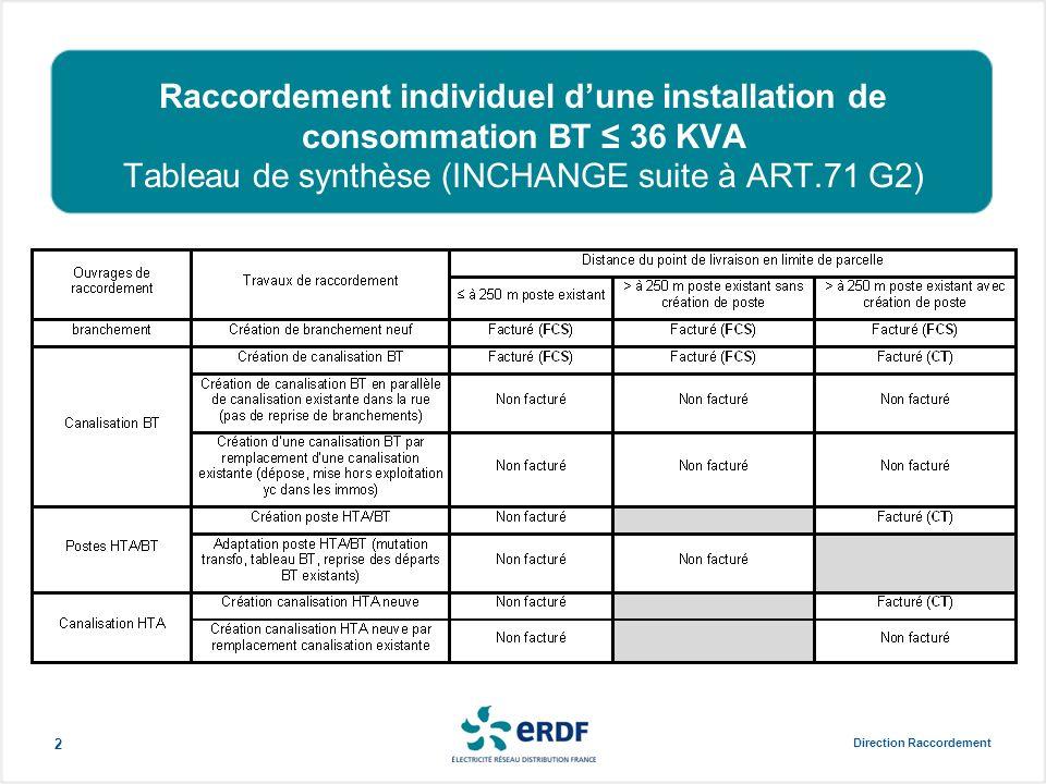 Raccordement individuel dune installation de consommation BT > 36 KVA (opération soumise à AU) Tableau de synthèse (MODIFIE SUITE à Art.71 G2) Direction Raccordement3