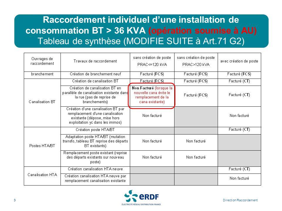Raccordement individuel dune installation de consommation BT > 36 KVA (opération soumise à AU) Tableau de synthèse (MODIFIE SUITE à Art.71 G2) Directi