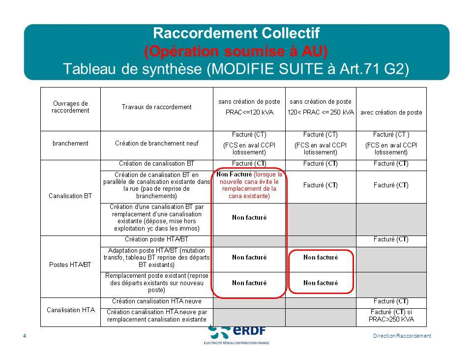 Raccordement Collectif (Opération soumise à AU) Tableau de synthèse (MODIFIE SUITE à Art.71 G2) Direction Raccordement4