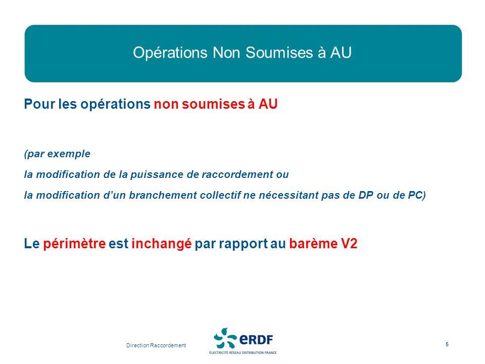Opérations Non Soumises à AU Pour les opérations non soumises à AU (par exemple la modification de la puissance de raccordement ou la modification dun