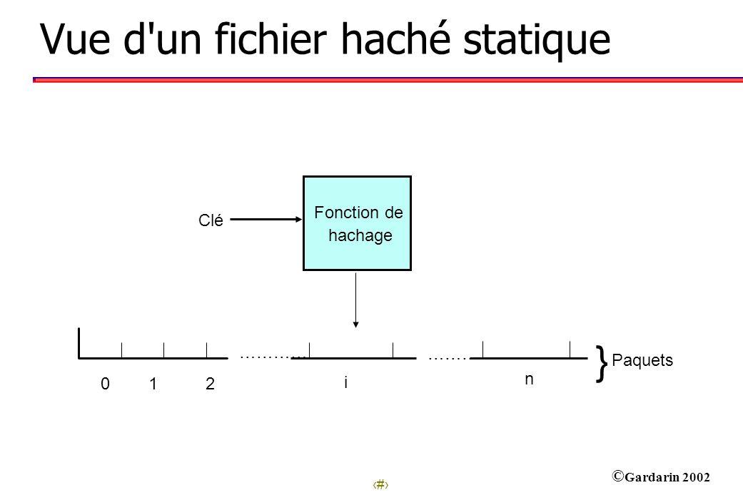 11 © Gardarin 2002 0 1 2 ………… ……… i n } Paquets Fonction de hachage Clé Vue d un fichier haché statique