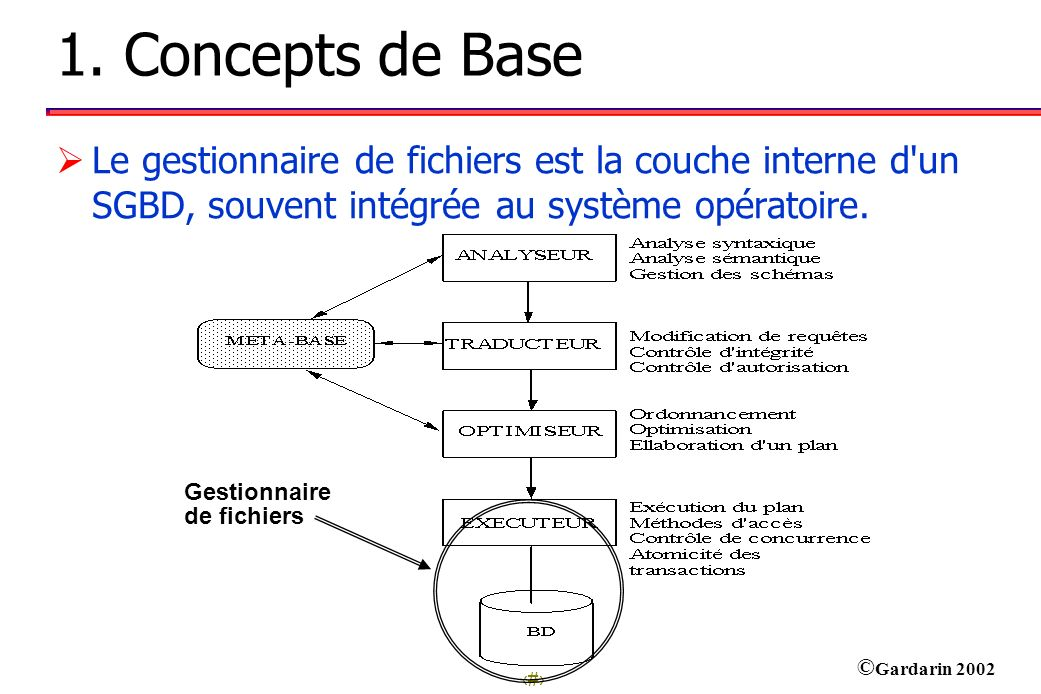3 © Gardarin 2002 Structures des Disques Notion 1: Volume (Disk Pack) Unité de mémoire secondaire amovible.