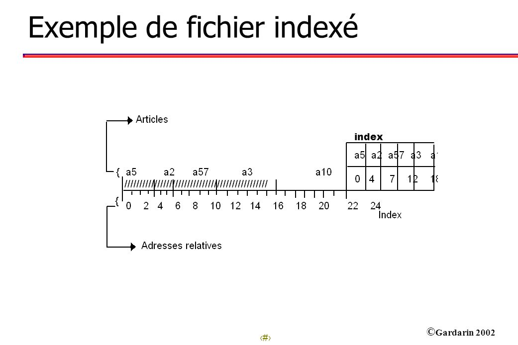 26 © Gardarin 2002 Exemple de fichier indexé index
