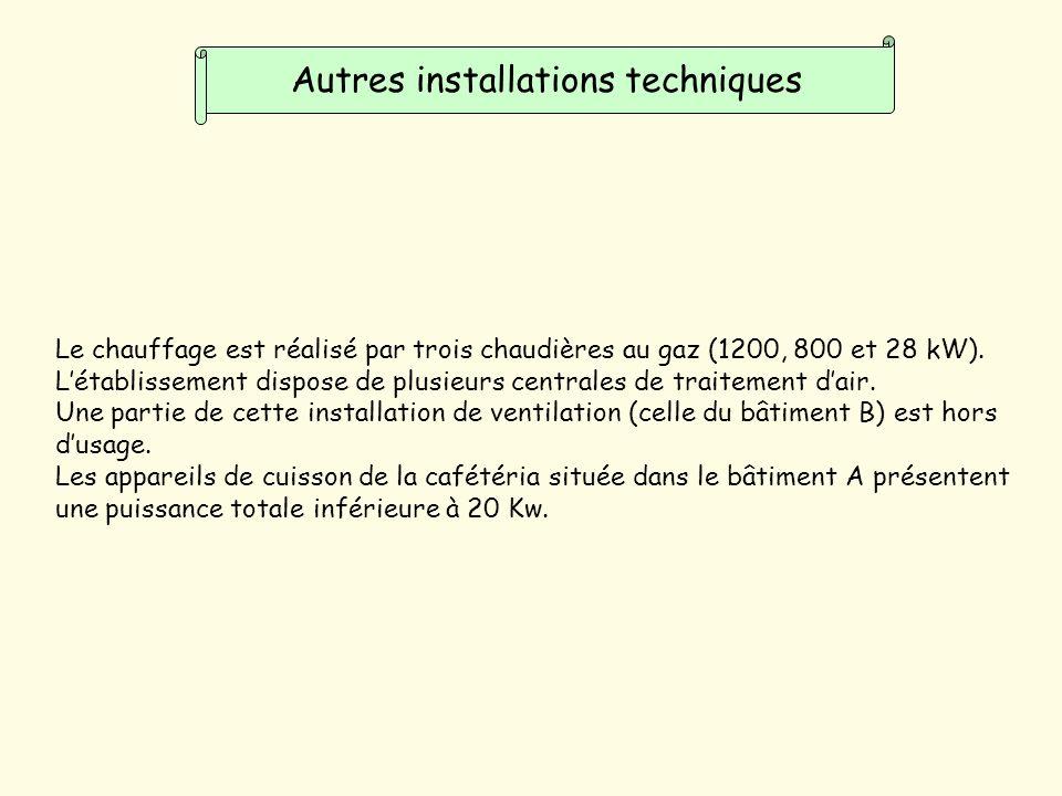 Autres installations techniques Le chauffage est réalisé par trois chaudières au gaz (1200, 800 et 28 kW).