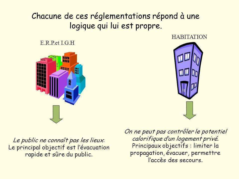 E.R.P.et I.G.H HABITATION Chacune de ces réglementations répond à une logique qui lui est propre.