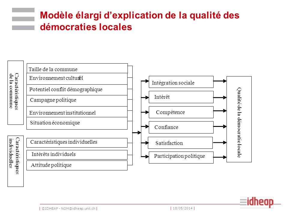 | ©IDHEAP - NOM@idheap.unil.ch | | 18/05/2014 | Modèle élargi dexplication de la qualité des démocraties locales