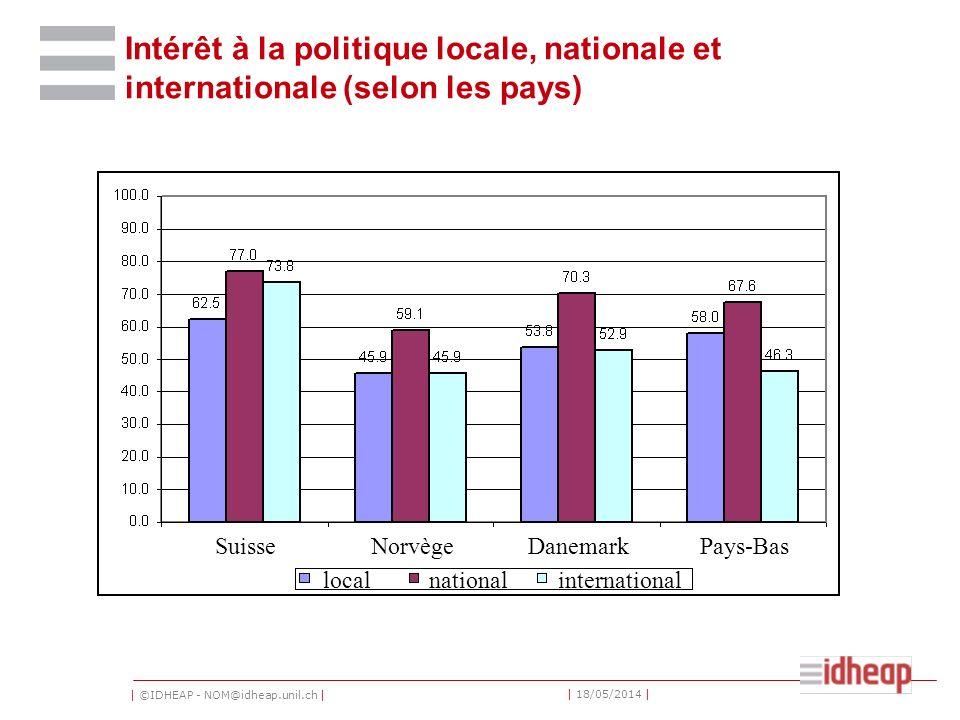 | ©IDHEAP - NOM@idheap.unil.ch | | 18/05/2014 | Intérêt à la politique locale, nationale et internationale (selon les pays) SuisseNorvègeDanemarkPays-Bas localnationalinternational