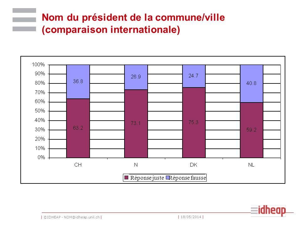 | ©IDHEAP - NOM@idheap.unil.ch | | 18/05/2014 | Nom du président de la commune/ville (comparaison internationale) Réponse justeRéponse fausse