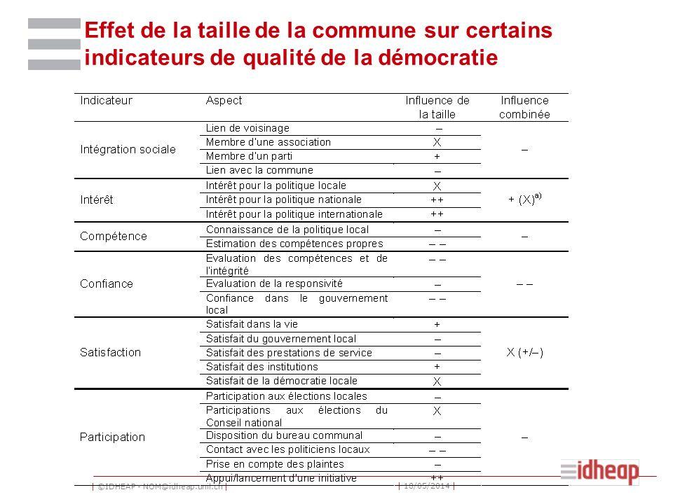 | ©IDHEAP - NOM@idheap.unil.ch | | 18/05/2014 | Effet de la taille de la commune sur certains indicateurs de qualité de la démocratie