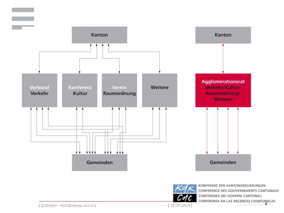 | ©IDHEAP - NOM@idheap.unil.ch | | 18/05/2014 | 4 Die Vorteile des TAK-Modells