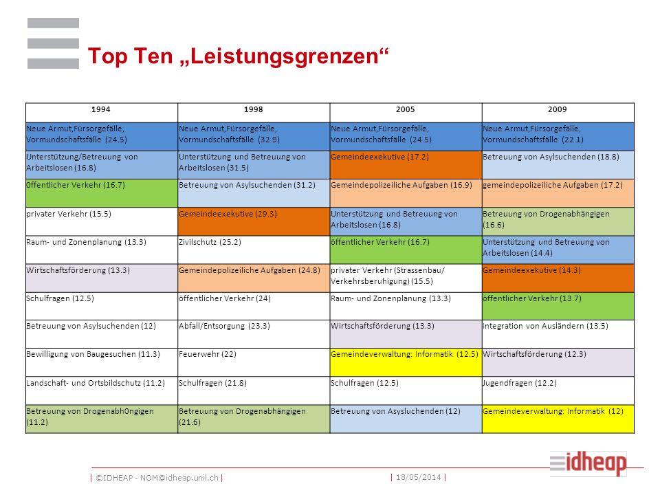| ©IDHEAP - NOM@idheap.unil.ch | | 18/05/2014 | Top Ten Leistungsgrenzen 1994199820052009 Neue Armut,Fürsorgefälle, Vormundschaftsfälle (24.5) Neue Armut,Fürsorgefälle, Vormundschaftsfälle (32.9) Neue Armut,Fürsorgefälle, Vormundschaftsfälle (24.5) Neue Armut,Fürsorgefälle, Vormundschaftsfälle (22.1) Unterstützung/Betreuung von Arbeitslosen (16.8) Unterstützung und Betreuung von Arbeitslosen (31.5) Gemeindeexekutive (17.2)Betreuung von Asylsuchenden (18.8) 0ffentlicher Verkehr (16.7)Betreuung von Asylsuchenden (31.2)Gemeindepolizeiliche Aufgaben (16.9)gemeindepolizeiliche Aufgaben (17.2) privater Verkehr (15.5)Gemeindeexekutive (29.3)Unterstützung und Betreuung von Arbeitslosen (16.8) Betreuung von Drogenabhängigen (16.6) Raum- und Zonenplanung (13.3)Zivilschutz (25.2)öffentlicher Verkehr (16.7)Unterstützung und Betreuung von Arbeitslosen (14.4) Wirtschaftsförderung (13.3)Gemeindepolizeiliche Aufgaben (24.8)privater Verkehr (Strassenbau/ Verkehrsberuhigung) (15.5) Gemeindeexekutive (14.3) Schulfragen (12.5)öffentlicher Verkehr (24)Raum- und Zonenplanung (13.3)öffentlicher Verkehr (13.7) Betreuung von Asylsuchenden (12)Abfall/Entsorgung (23.3)Wirtschaftsförderung (13.3)Integration von Ausländern (13.5) Bewilligung von Baugesuchen (11.3)Feuerwehr (22)Gemeindeverwaltung: Informatik (12.5)Wirtschaftsförderung (12.3) Landschaft- und Ortsbildschutz (11.2)Schulfragen (21.8)Schulfragen (12.5)Jugendfragen (12.2) Betreuung von Drogenabh0ngigen (11.2) Betreuung von Drogenabhängigen (21.6) Betreuung von Asysluchenden (12)Gemeindeverwaltung: Informatik (12)