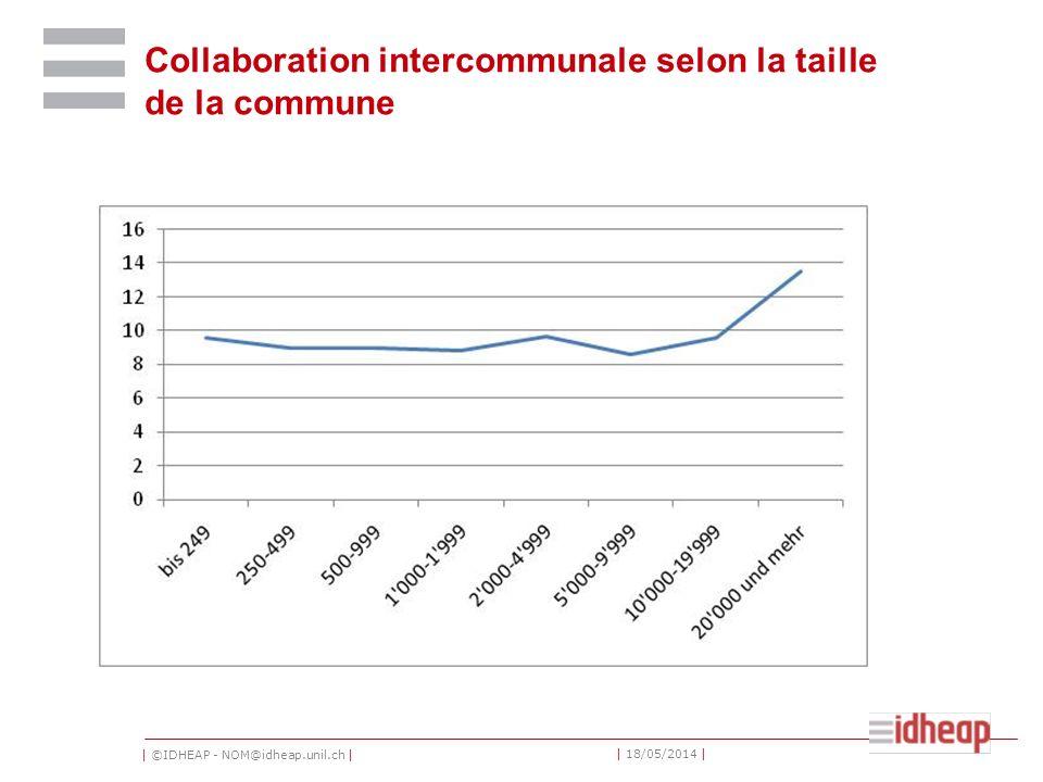 | ©IDHEAP - NOM@idheap.unil.ch | | 18/05/2014 | Collaboration intercommunale selon la taille de la commune