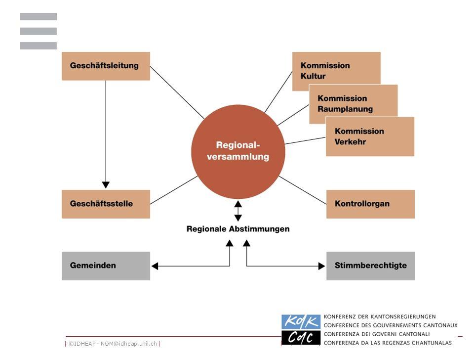 | ©IDHEAP - NOM@idheap.unil.ch | | 18/05/2014 | 5 Die Organe der Regionalkonferenzen