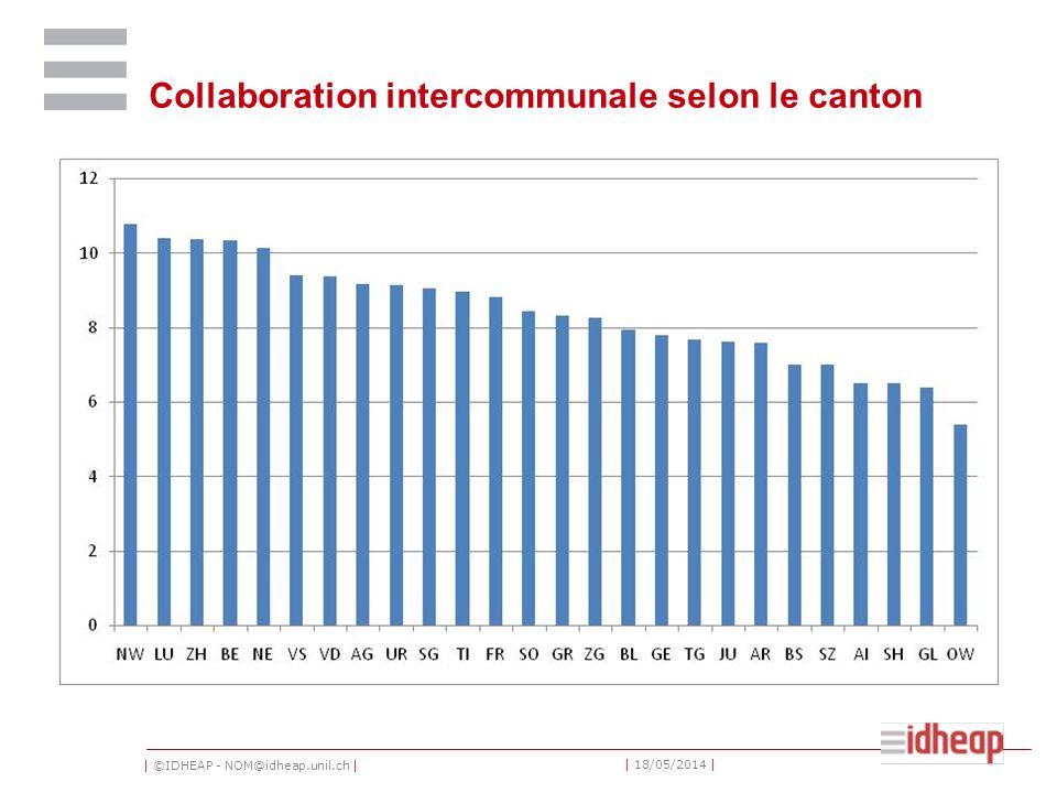 | ©IDHEAP - NOM@idheap.unil.ch | | 18/05/2014 | Collaboration intercommunale selon le canton