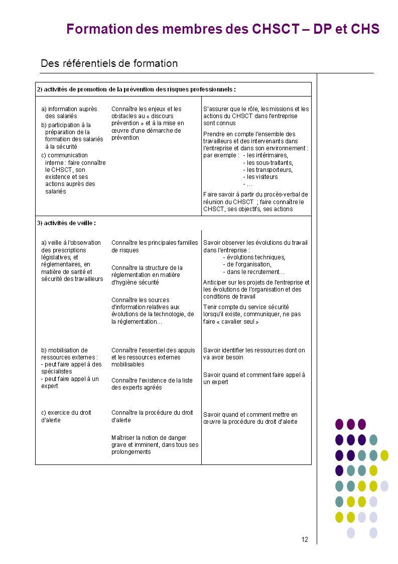 Formation des membres des CHSCT – DP et CHS Des référentiels de formation 12