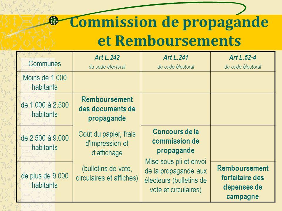 Commission de propagande et Remboursements Communes Art L.242 du code électoral Art L.241 du code électoral Art L.52-4 du code électoral Moins de 1.00