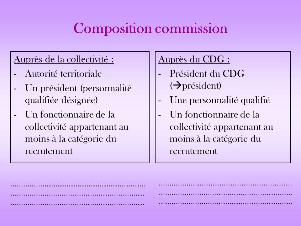 Composition commission Auprès de la collectivité : -Autorité territoriale -Un président (personnalité qualifiée désignée) -Un fonctionnaire de la coll