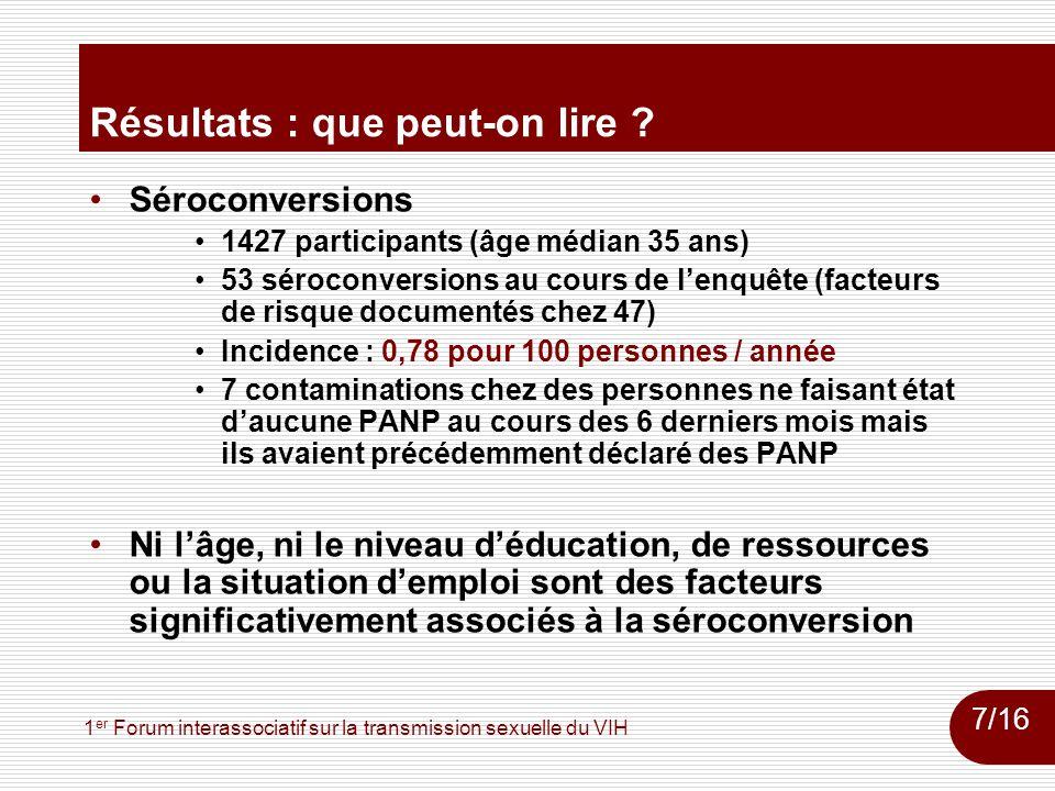 1 er Forum interassociatif sur la transmission sexuelle du VIH Résultats : que peut-on lire ? Séroconversions 1427 participants (âge médian 35 ans) 53