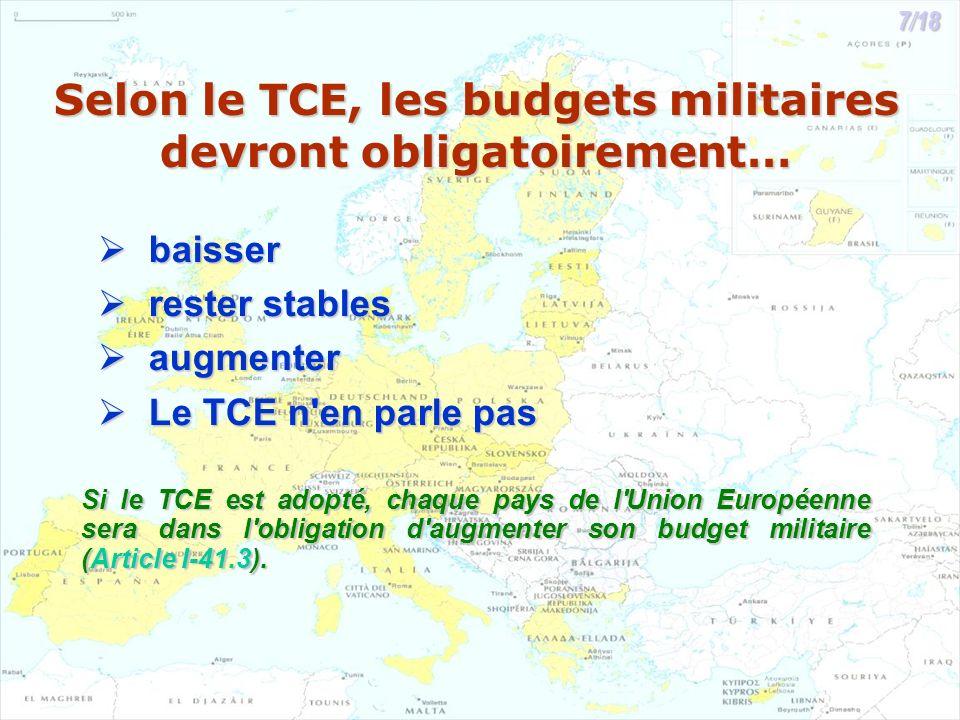 Selon le TCE, les budgets militaires devront obligatoirement… baisser baisser rester stables rester stables augmenter augmenter Le TCE n en parle pas Le TCE n en parle pas Si le TCE est adopté, chaque pays de l Union Européenne sera dans l obligation d augmenter son budget militaire (Article I-41.3).