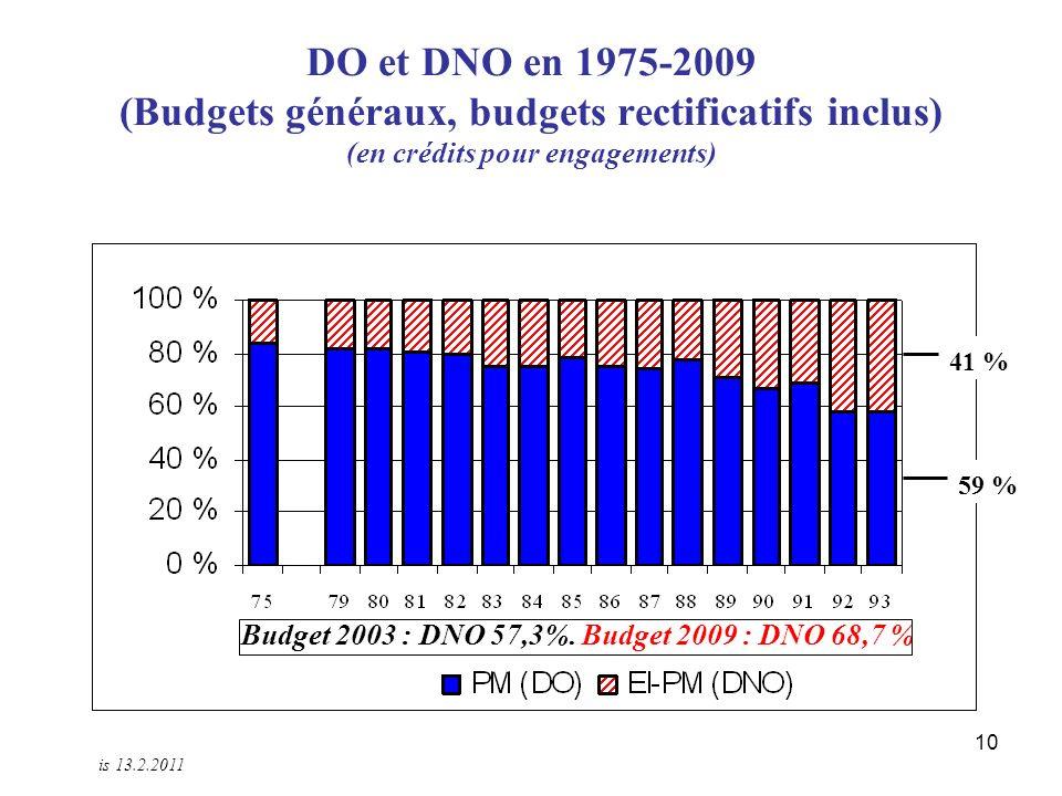 10 DO et DNO en 1975-2009 (Budgets généraux, budgets rectificatifs inclus) (en crédits pour engagements) 41 % 59 % Budget 2003 : DNO 57,3%.
