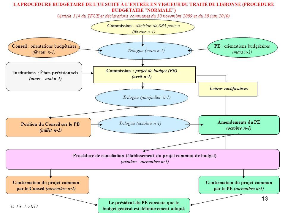 13 Commission : décision de SPA pour n (février n-1) PE : orientations budgétaires (mars n-1) Trilogue (mars n-1) Commission : projet de budget (PB) (avril n-1) Trilogue (juin/juillet n-1) Trilogue (octobre n-1) Procédure de conciliation (établissement du projet commun de budget) (octobre –novembre n-1) Le président du PE constate que le budget général est définitivement adopté Position du Conseil sur le PB (juillet n-1) Confirmation du projet commun par le Conseil (novembre n-1) Amendements du PE (octobre n-1) Conseil : orientations budgétaires (février n-1) Confirmation du projet commun par le PE (novembre n-1) Lettres rectificatives LA PROCÉDURE BUDGÉTAIRE DE LUE SUITE À LENTRÉE EN VIGUEUR DU TRAITÉ DE LISBONNE (PROCÉDURE BUDGÉTAIRE NORMALE) (Article 314 du TFUE et déclarations communes du 30 novembre 2009 et du 30 juin 2010) Institutions : États prévisionnels (mars – mai n-1) is 13.2.2011