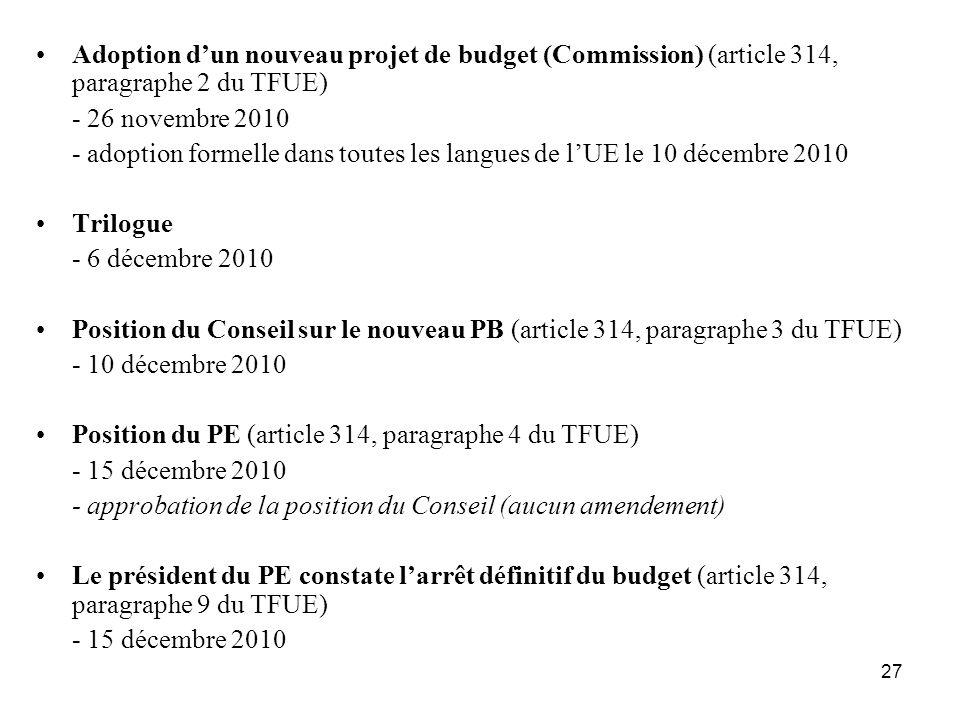 27 Adoption dun nouveau projet de budget (Commission) (article 314, paragraphe 2 du TFUE) - 26 novembre 2010 - adoption formelle dans toutes les langues de lUE le 10 décembre 2010 Trilogue - 6 décembre 2010 Position du Conseil sur le nouveau PB (article 314, paragraphe 3 du TFUE) - 10 décembre 2010 Position du PE (article 314, paragraphe 4 du TFUE) - 15 décembre 2010 - approbation de la position du Conseil (aucun amendement) Le président du PE constate larrêt définitif du budget (article 314, paragraphe 9 du TFUE) - 15 décembre 2010