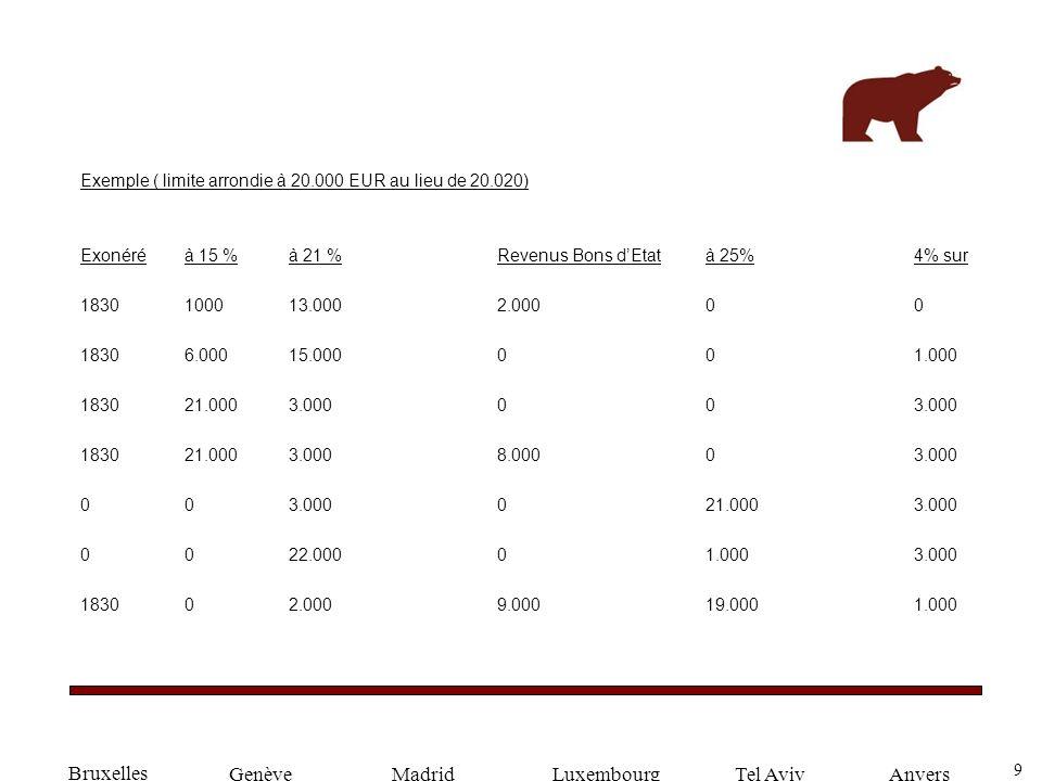 9 GenèveLuxembourgMadridTel AvivAnvers Exemple ( limite arrondie à 20.000 EUR au lieu de 20.020) Exonéré à 15 %à 21 % Revenus Bons dEtat à 25%4% sur 1