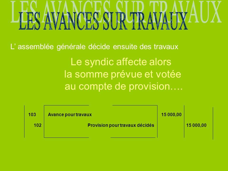 L assemblée générale décide ensuite des travaux Le syndic affecte alors la somme prévue et votée au compte de provision….