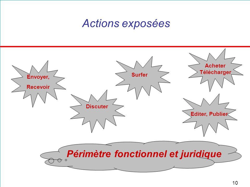 10 Actions exposées Périmètre fonctionnel et juridique Envoyer, Recevoir Discuter Editer, Publier Acheter Télécharger Surfer