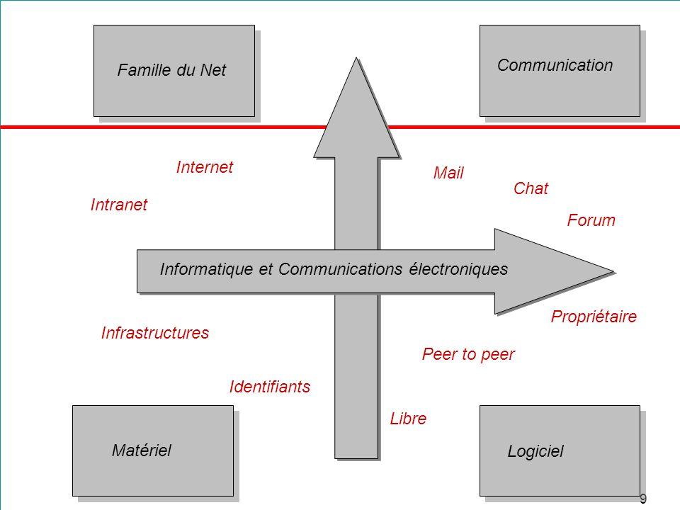 9 Famille du Net Communication Matériel Logiciel Informatique et Communications électroniques Mail Chat Forum Propriétaire Peer to peer Libre Infrastr
