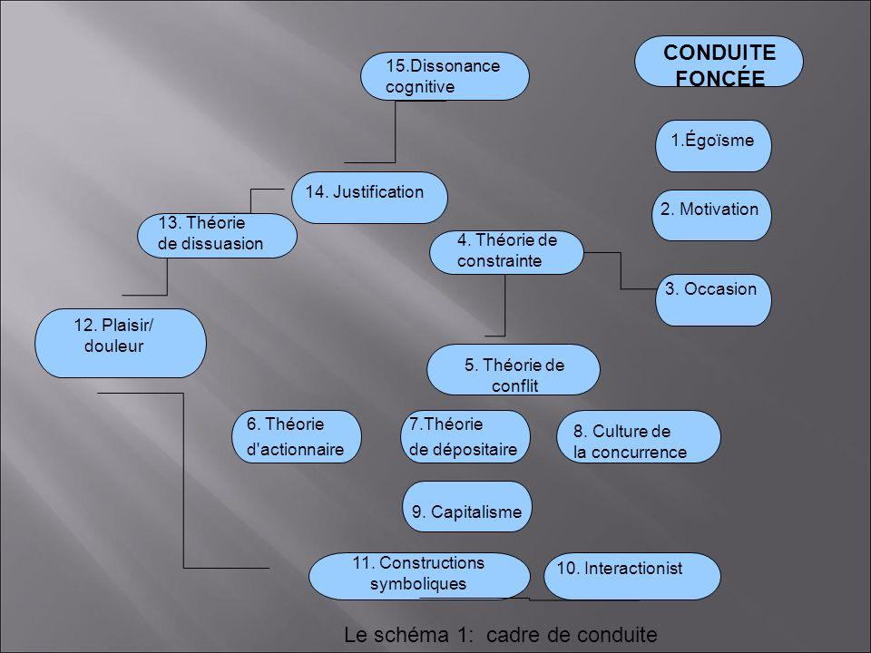 CONDUITE FONCÉE 1.Égoïsme 2.Motivation 3. Occasion 4.