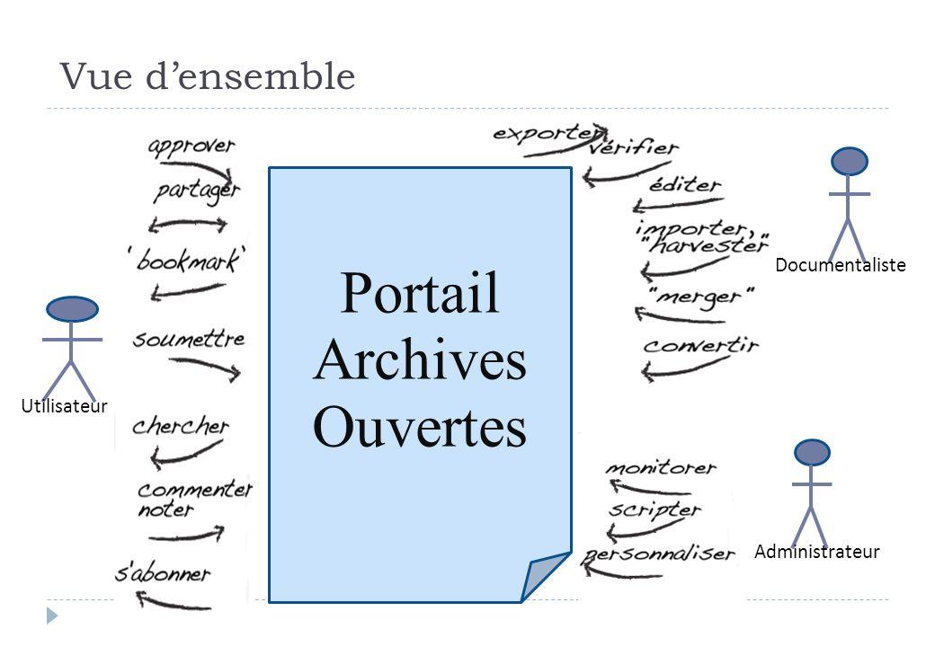 Vue densemble Utilisateur Documentaliste Administrateur Portail Archives Ouvertes