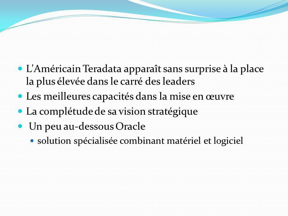 L'Américain Teradata apparaît sans surprise à la place la plus élevée dans le carré des leaders Les meilleures capacités dans la mise en œuvre La comp