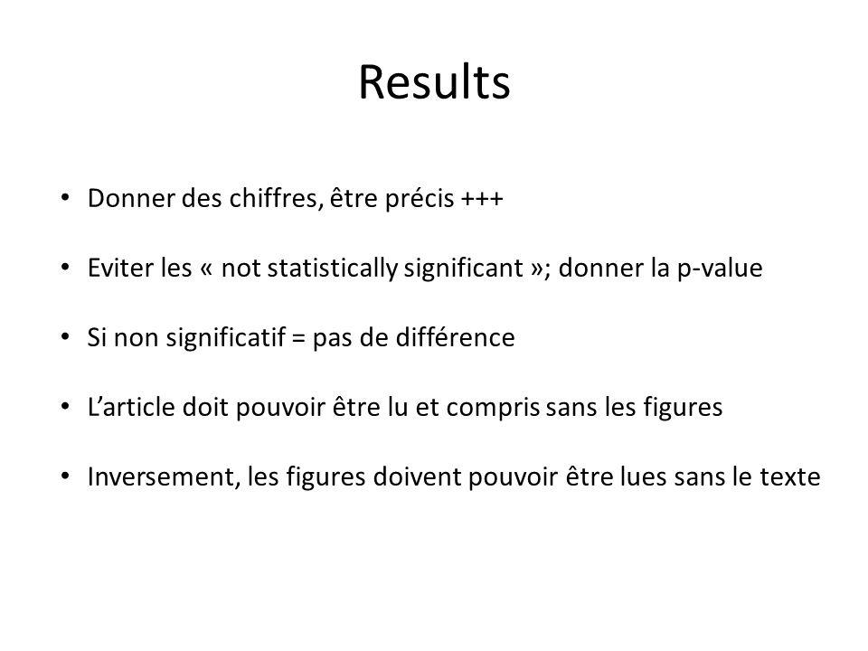 Results Donner des chiffres, être précis +++ Eviter les « not statistically significant »; donner la p-value Si non significatif = pas de différence L