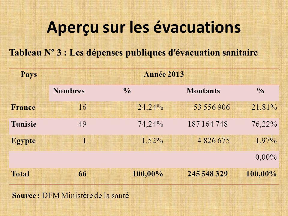 Aperçu sur les évacuations PaysAnnée 2013 Nombres%Montants% France1624,24% 53 556 90621,81% Tunisie4974,24% 187 164 74876,22% Egypte11,52% 4 826 6751,97% 0,00% Total66100,00% 245 548 329100,00% Tableau N° 3 : Les d é penses publiques d é vacuation sanitaire Source : DFM Minist è re de la sant é
