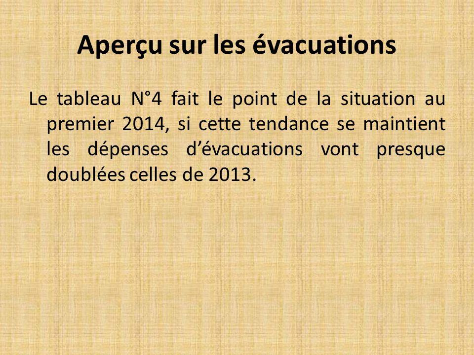 Le tableau N°4 fait le point de la situation au premier 2014, si cette tendance se maintient les dépenses dévacuations vont presque doublées celles de 2013.