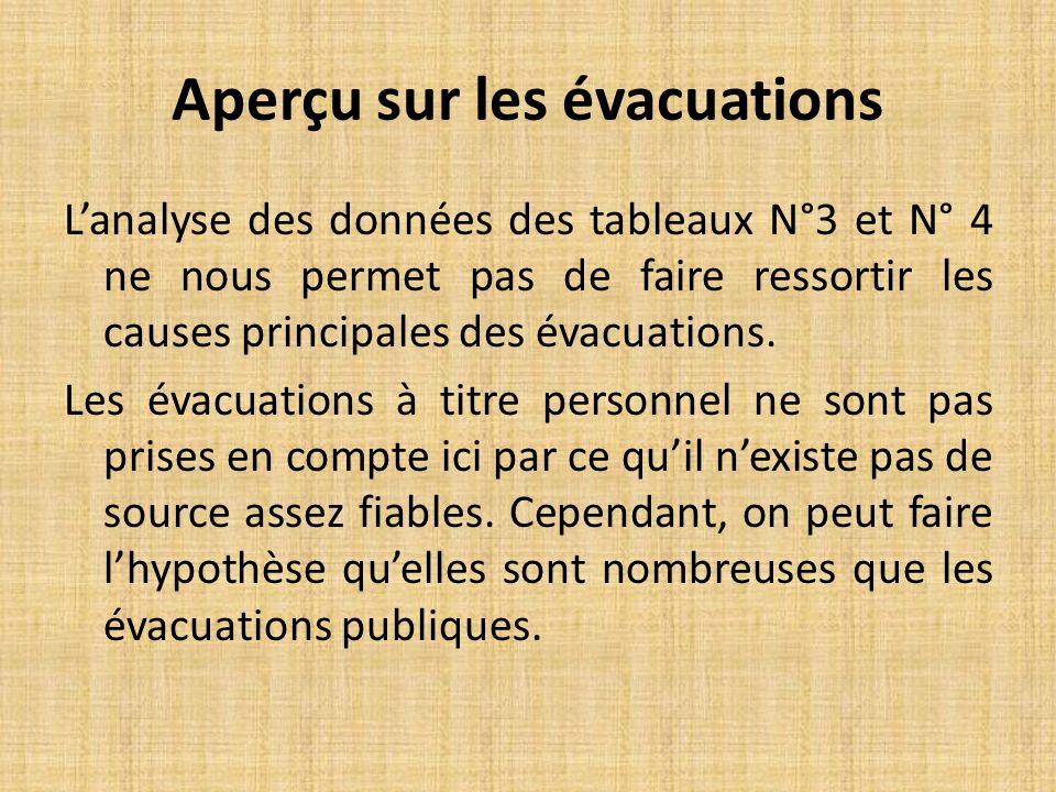 Lanalyse des données des tableaux N°3 et N° 4 ne nous permet pas de faire ressortir les causes principales des évacuations.
