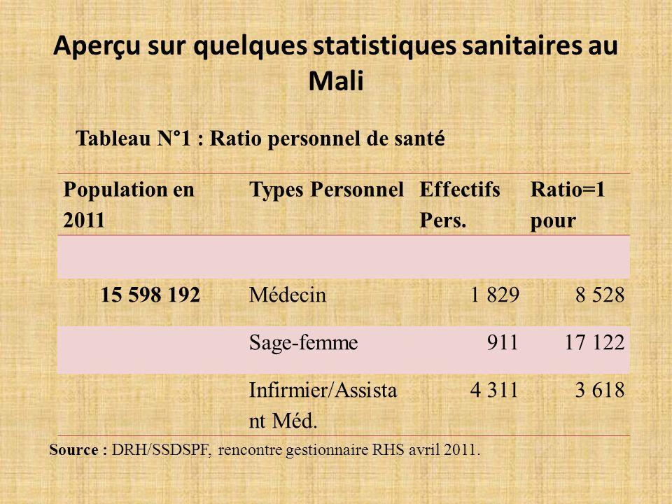 Aperçu sur quelques statistiques sanitaires au Mali Population en 2011 Types Personnel Effectifs Pers.
