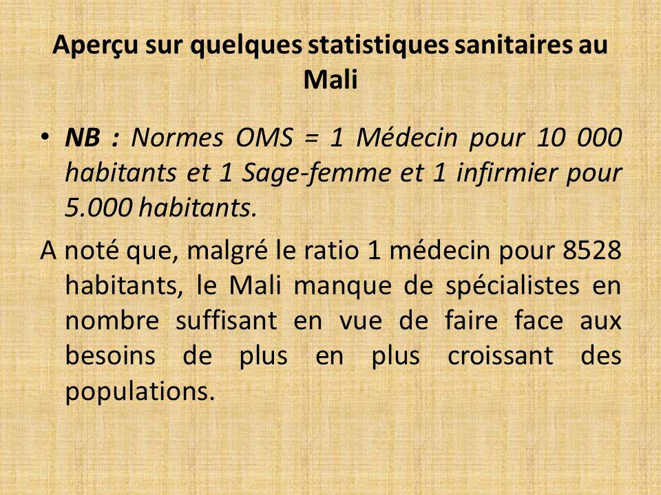 Aperçu sur quelques statistiques sanitaires au Mali NB : Normes OMS = 1 Médecin pour 10 000 habitants et 1 Sage-femme et 1 infirmier pour 5.000 habitants.