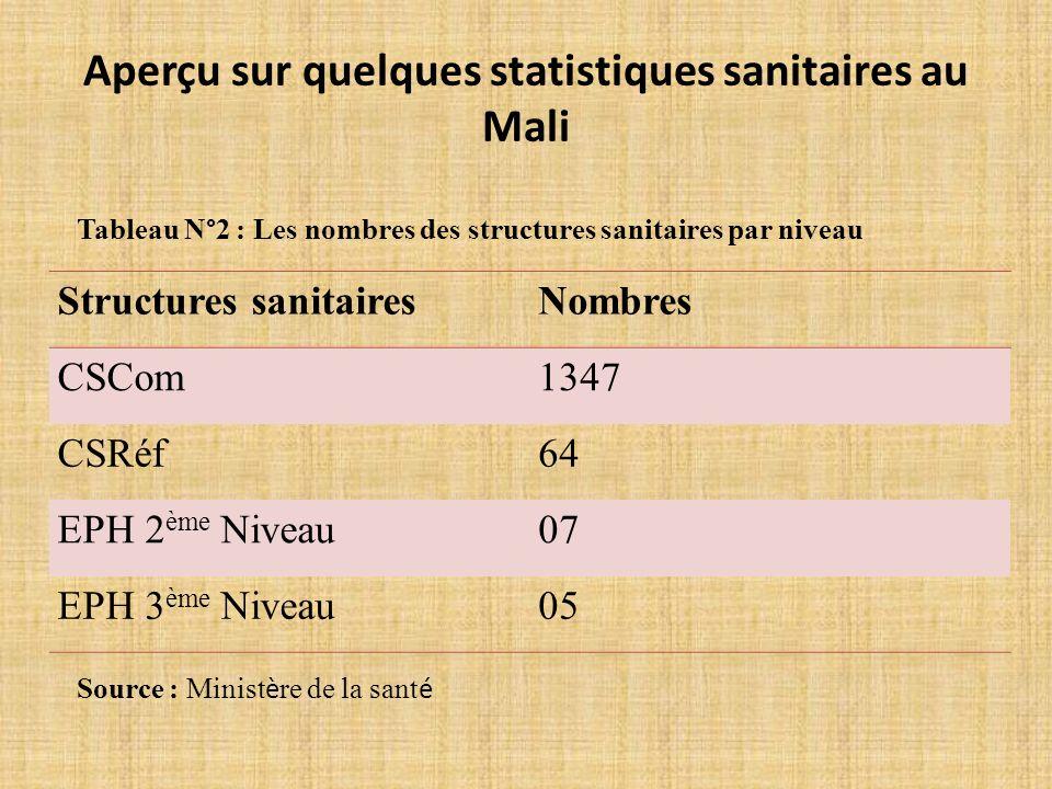 Structures sanitairesNombres CSCom1347 CSRéf64 EPH 2 ème Niveau07 EPH 3 ème Niveau05 Tableau N°2 : Les nombres des structures sanitaires par niveau Aperçu sur quelques statistiques sanitaires au Mali Source : Minist è re de la sant é