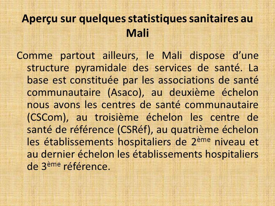 Comme partout ailleurs, le Mali dispose dune structure pyramidale des services de santé.