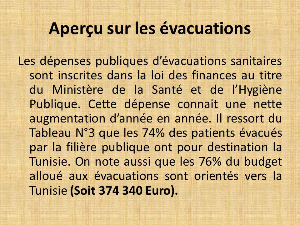 Aperçu sur les évacuations Les dépenses publiques dévacuations sanitaires sont inscrites dans la loi des finances au titre du Ministère de la Santé et de lHygiène Publique.
