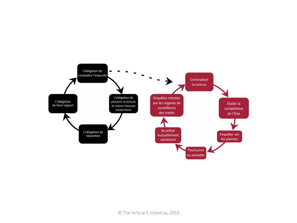 Mécanismes spéciaux et procédures spéciales Autres mécanismes spéciaux et procédures spéciales Au niveau de lONU : – Rapporteur spécial sur la torture et autres peines ou traitements cruels, inhumains ou dégradants – Rapporteur spécial sur les exécutions extrajudiciaires, sommaires ou arbitraires – Rapporteur spécial sur la promotion de la vérité, de la justice, des réparations & des garanties de non-répétition – Rapporteur spécial sur la situation des défenseurs des droits de lhomme – Rapporteur spécial sur lindépendance des juges et des avocats – Rapporteur spécial sur la promotion et la protection des droits de lhomme et des libertés fondamentales dans le cadre de la lutte antiterrorisme – Groupe de travail sur la détention arbitraire – Groupe de travail sur les disparitions forcées ou involontaires Au niveau de la CADHP : – Rapporteur spécial sur les prisons et les conditions de détention en Afrique – Comité pour la prévention de la torture en Afrique © The Article 5 Initiative, 2013