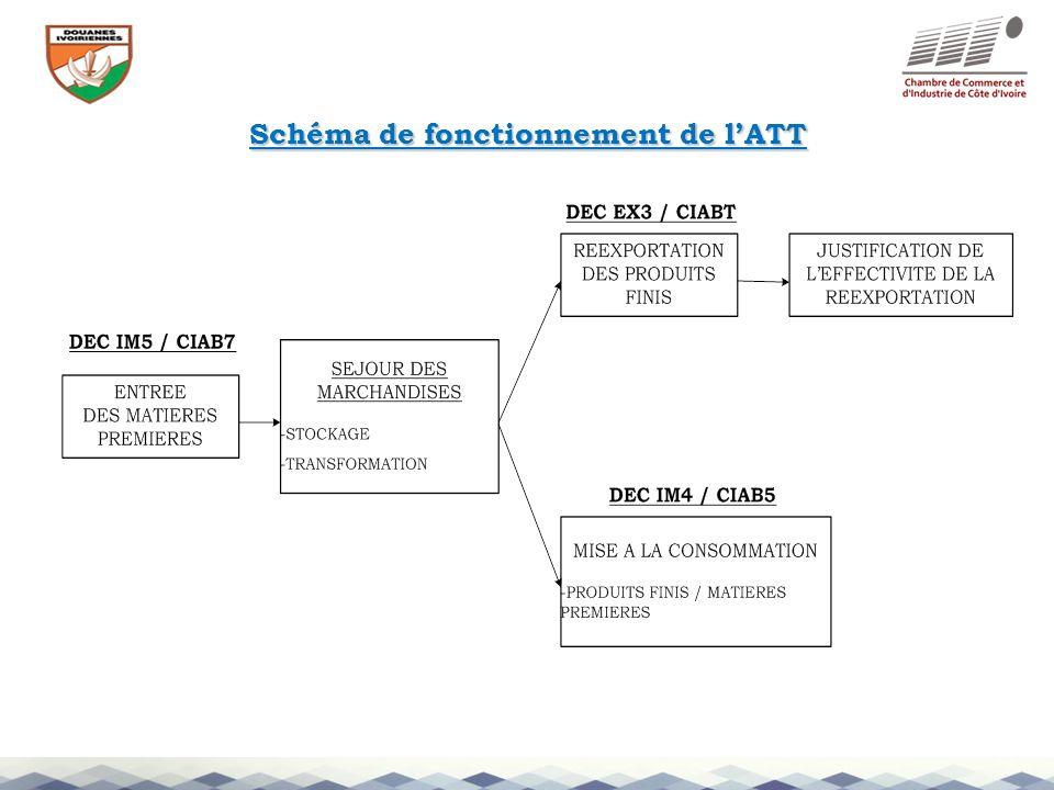 Schéma de fonctionnement de lATT
