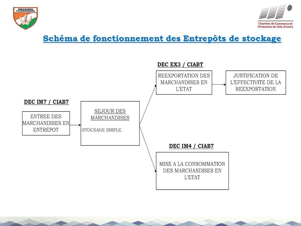 Schéma de fonctionnement des Entrepôts de stockage