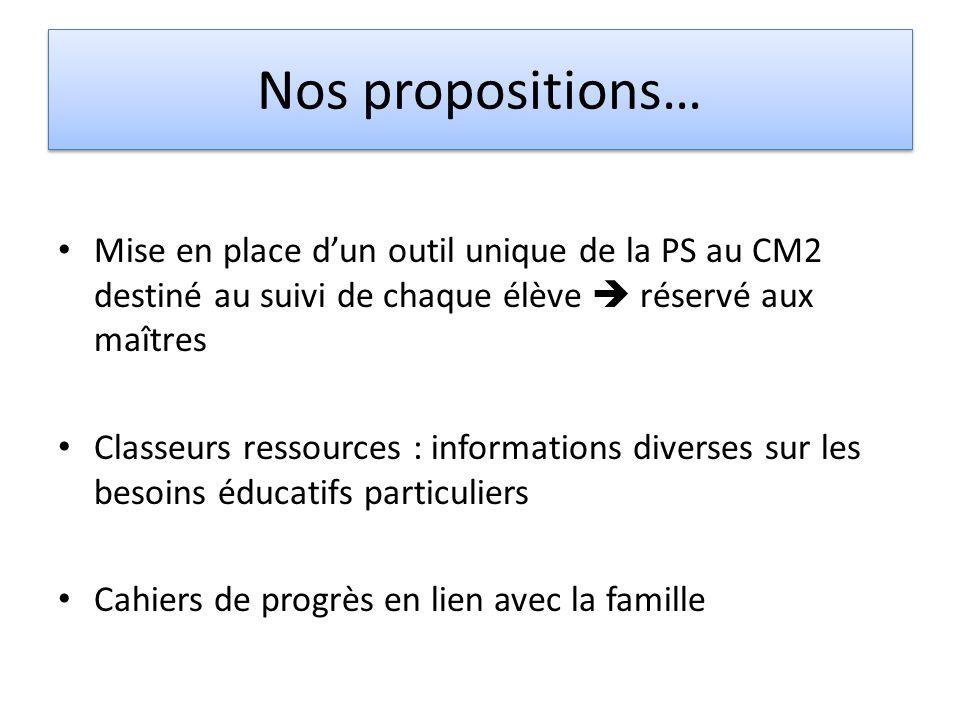 Nos propositions… Mise en place dun outil unique de la PS au CM2 destiné au suivi de chaque élève réservé aux maîtres Classeurs ressources : informati