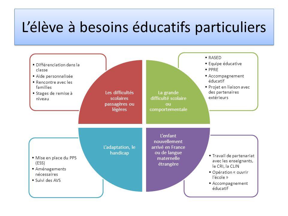 Lélève à besoins éducatifs particuliers Travail de partenariat avec les enseignants, le CRI, la CLIN Opération « ouvrir lécole » Accompagnement éducat