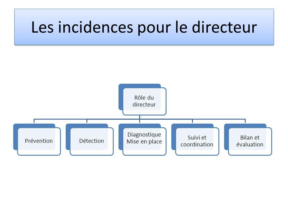 Rôle du directeur PréventionDétection Diagnostique Mise en place Suivi et coordination Bilan et évaluation Les incidences pour le directeur