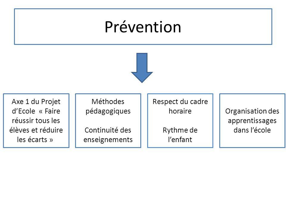 Prévention Axe 1 du Projet dEcole « Faire réussir tous les élèves et réduire les écarts » Méthodes pédagogiques Continuité des enseignements Respect d