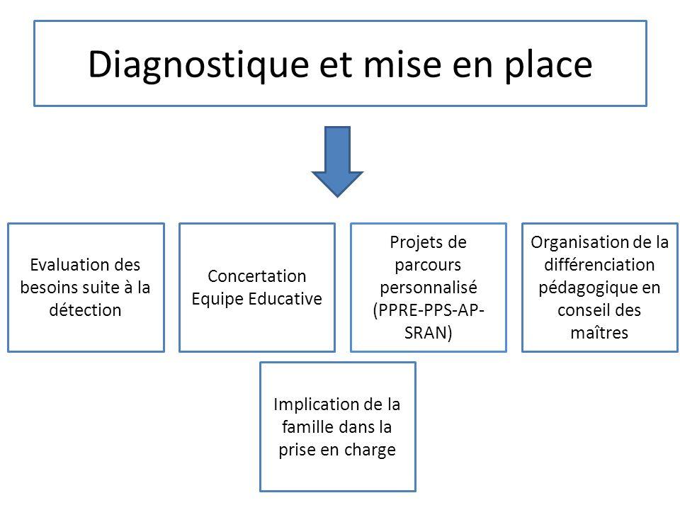 Diagnostique et mise en place Evaluation des besoins suite à la détection Concertation Equipe Educative Projets de parcours personnalisé (PPRE-PPS-AP-